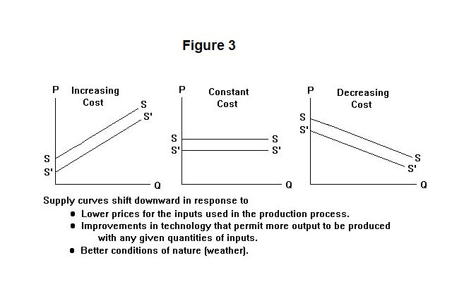 If Price Of Natural Resource Increases Supply Curve Shifts