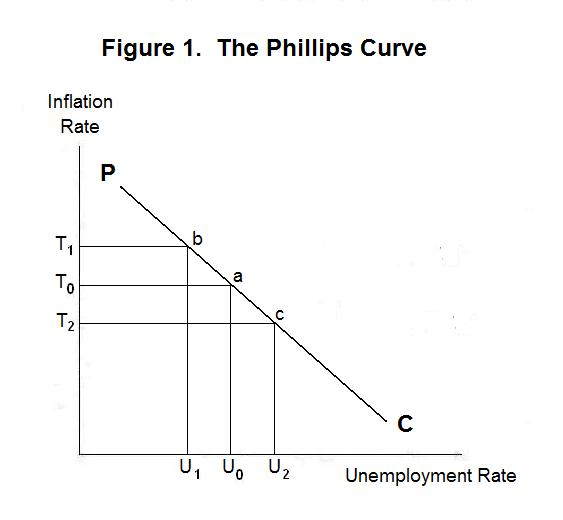 relationship between unemployment and inflation Inflation and unemployment are two key elements when evaluating a whole economy and it is also easy to get those figures from national bureau of statistics when you want to evaluate it however, the relationship between them is a controversial topic, which has been debated by economists for decades.